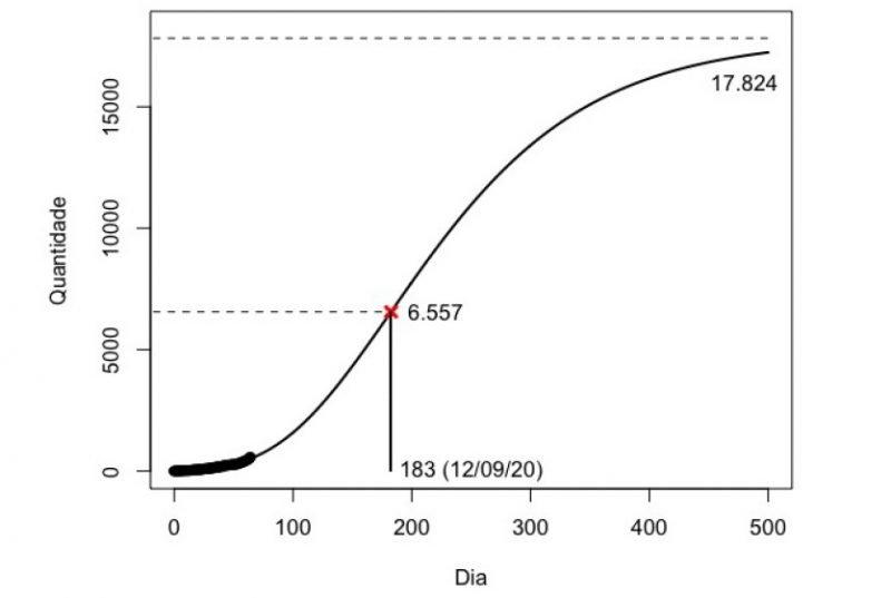 Projeção da UFMS indica que, com atual ritmo de evolução, contaminação só vai desacelerar em 12 de setembro. (Imagem: Reprodução)